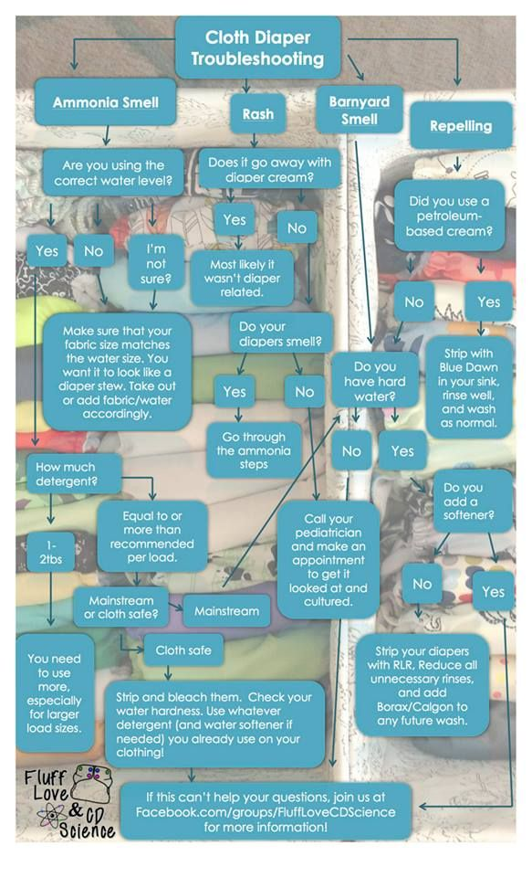 Cloth Diaper Troubleshooting. We want to make it known that, like our first pin said, you should never HAVE to strip your diapers. With a good solid wash routine, you'll never have a problem. However, if you find yourself have some stinks or other wash related problems, go through this awesome flow chart to see where/how you can fix it and correct the issue so you never have to do it again!