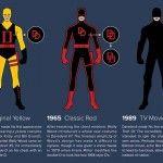 Infografía con la evolución del traje de Daredevil