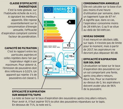 L'étiquette énergie sur les aspirateurs depuis 2014
