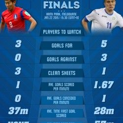 Comparison facts & stats between Korea Republic and Uzbekistan who will meet in the quarterfinals of the AFC Asian Cup 2014/15