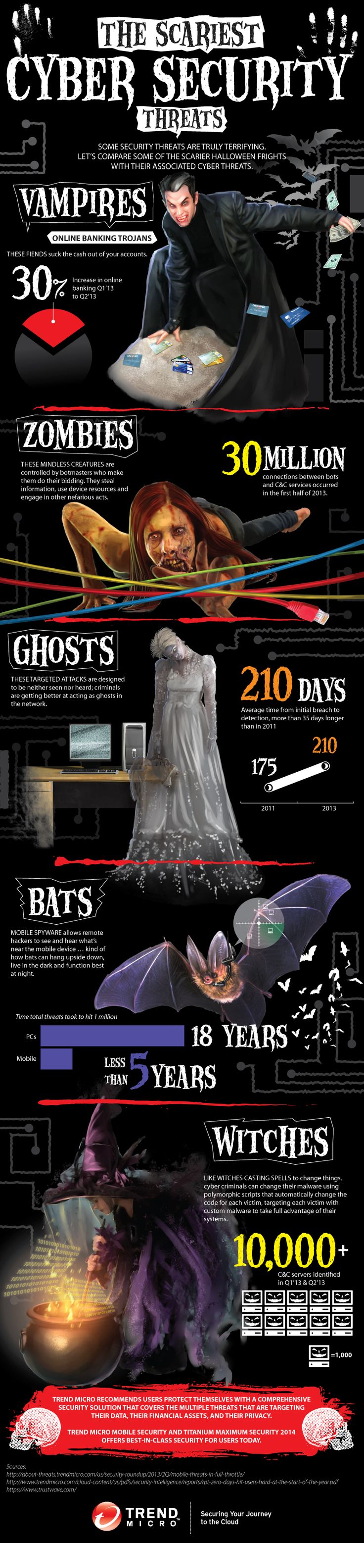 The Scariest Cyber Security threats