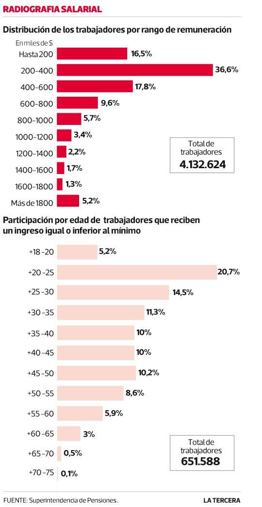 El 16% de los trabajadores percibe salario inferior o igual al mínimo. #Chile julio 2013