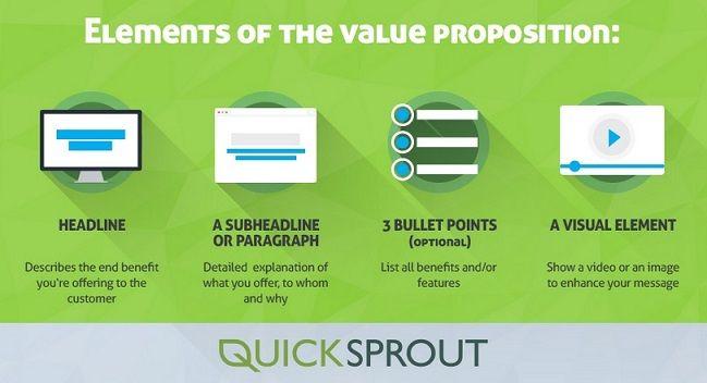 Elementos que la componen la oferta de valor de tu negocio Infografía Neil Patel Quicksprout Innokabi value proposition