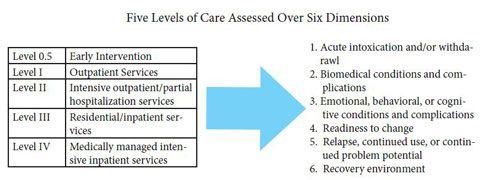 asam criteria chart