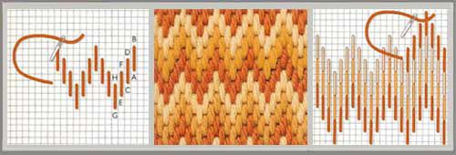 It is made up of vertical stitches, set up in a way to form waves or zigzags in gradated tones. (see centre photo below)
