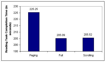The Impact of Paging vs. Scrolling on Reading Online Text Passages