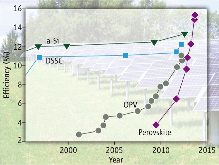 Perovskite solar cell research cell efficiency progress
