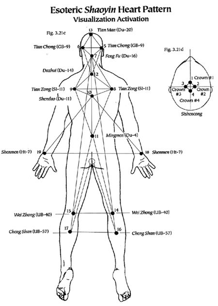 Best Turbo Trainer >> esoteric acupuncture | Esoteric Acupuncture | Pinterest | Heart patterns, Patterns and Heart