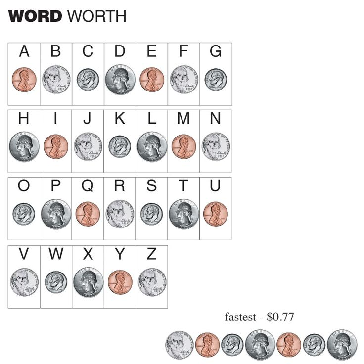 How much is your name worth? Or the city of your birth? Or your favorite word? Find out using this money chart.