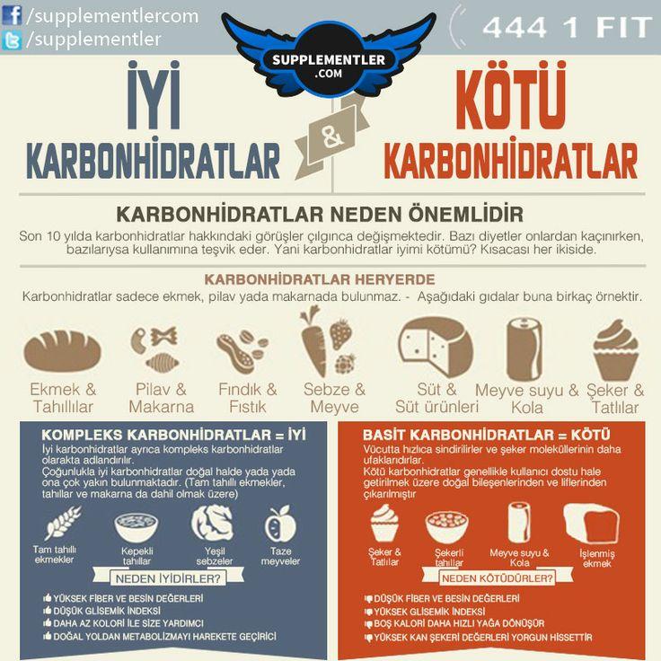 Hemen her gıda ürünü ile karbonhidrat almaktayız. Peki iyi karbonhidrat mı, kötü karbonhidrat mı tüketiyoruz? www.supplementler.com Türkiye'nin Fitness Mağazası