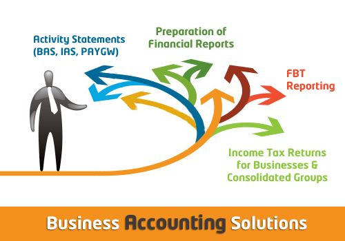 Management of Business With Outsource Accounting!   Know more visit to site!