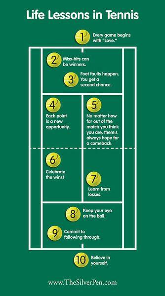 #tennis @jugamostenis Tennis is a great reflection of life! Number 5 is definitely Novak Djokovic !