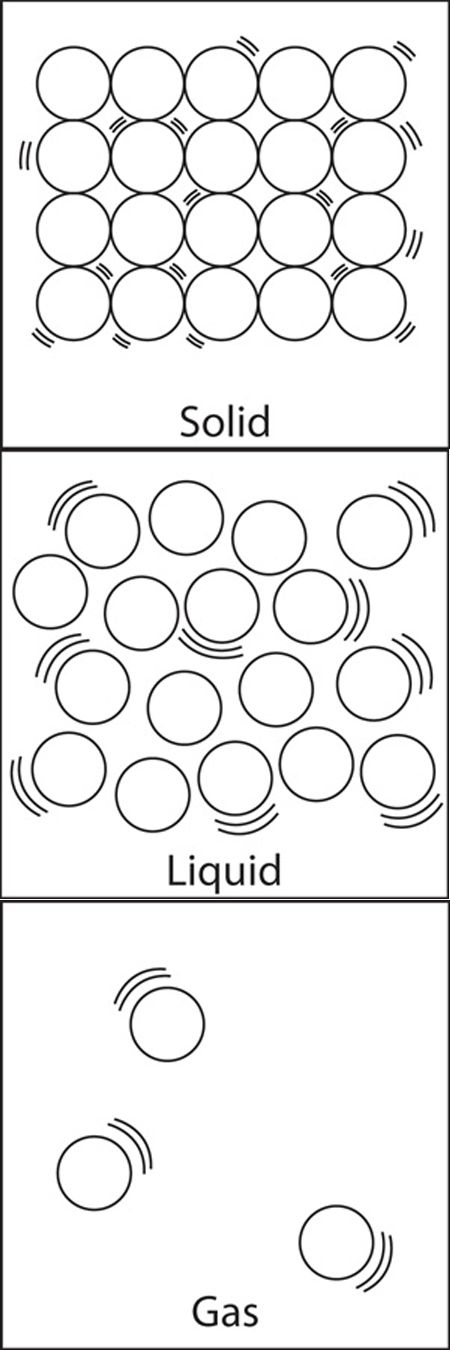 States of Matter - Solid, Liquid, Gas particle structure.