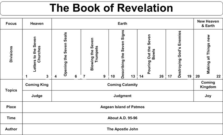 summary of books in the bible The book of genesis is the first book of the hebrew bible (the tanakh) and the  old testament  1 structure 2 summary 3 composition 31 title and textual  witnesses 32 origins 33 genre 4 themes 41 promises to the ancestors 42  god's chosen.