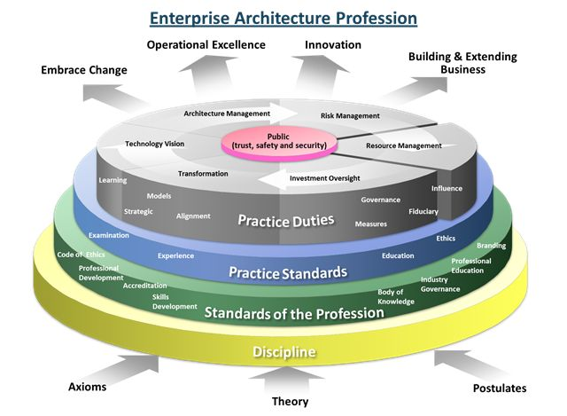 Pin by Steve Jenkins on Technology   Enterprise architecture  Business architecture  Computer jobs