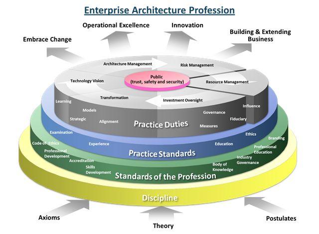 51 best Enterprise Architecture images on Pinterest Business - new blueprint architecture enterprise