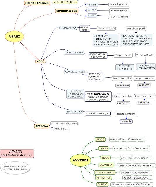 MAPPE per la SCUOLA: GRAMMATICA