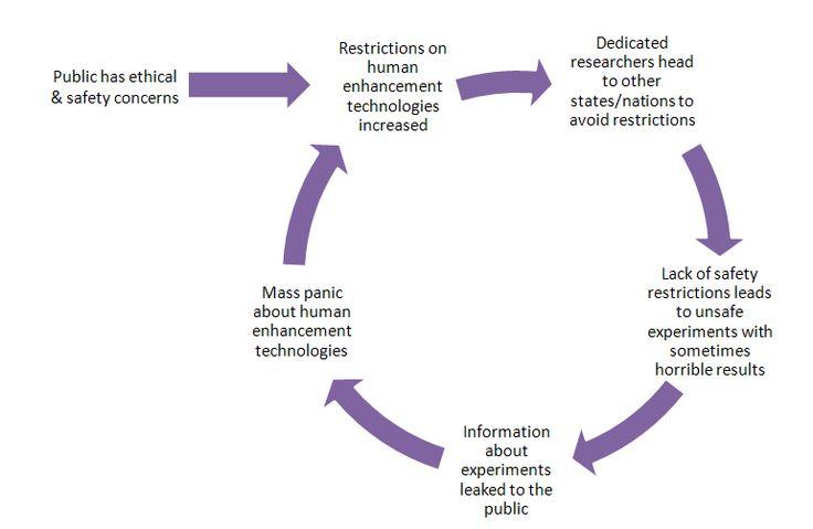 Body Positive Feedback Loop Diagram | Diagram | Pinterest | Body ...