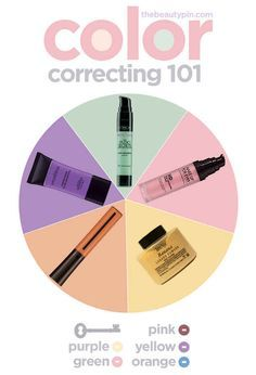 Color corrector 101. How to use different colors to even out skin tone, and other makeup tips. Yellow and orange for undereye bags, pink for age spots.