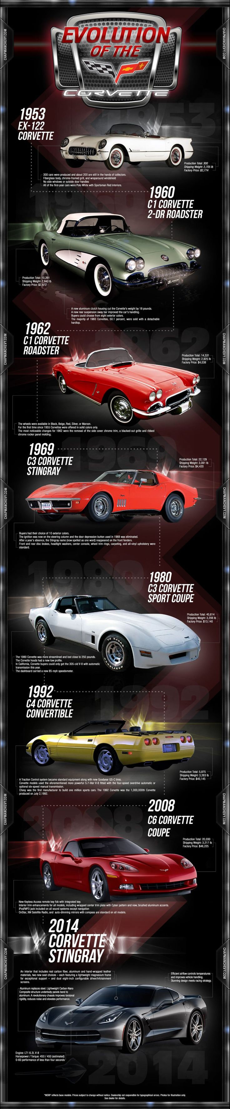 Evolution of the #corvette Mais
