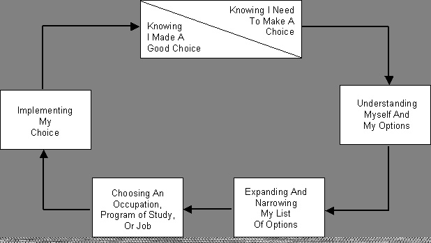 what involved in the career choice What help should schools provide with careers  being involved with career-related activities in the classroom  ncea results may impact on career choices, for .