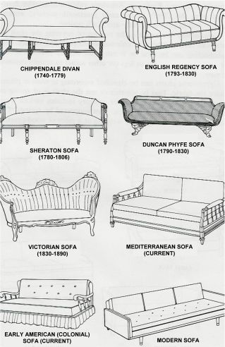 Chart of different furniture styles furniture styles and for Types of furniture styles