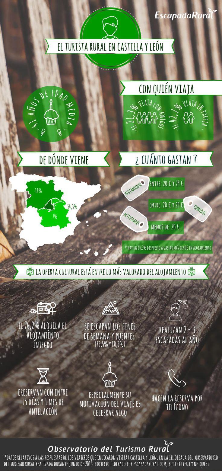 Infografía: El turismo rural en Castilla y León   ¿Cómo es el cliente que elige Castilla y León para sus escapadas rurales? by @escapadarural