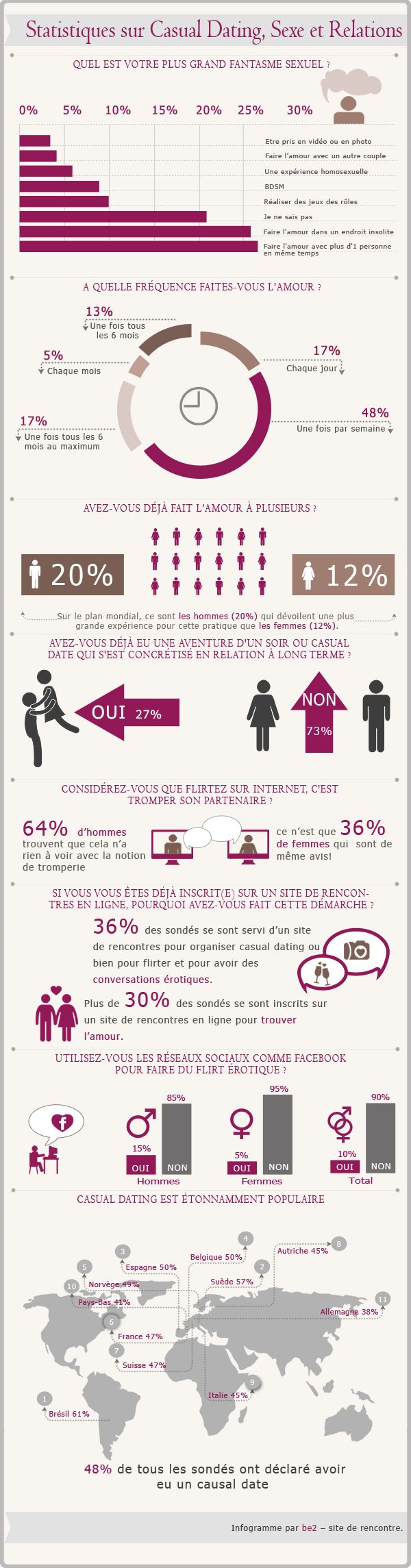 images about Infographie Dating on Pinterest   Healthy
