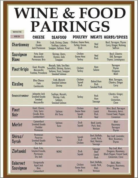 This is a great cheat sheet for matching wine with your meal.