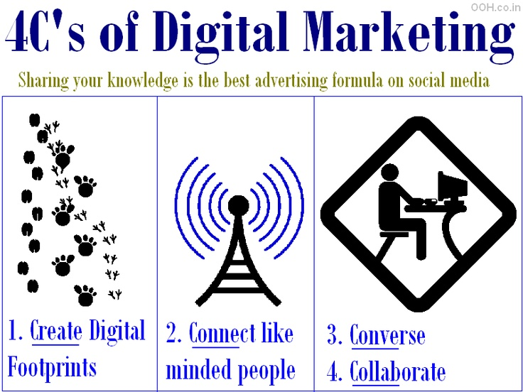 4C's of Digital Marketing - Create digital footprints, Connect like minded people, Converse and Collaborate