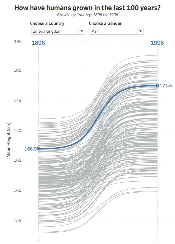 How have humans grown in the last 100 years?