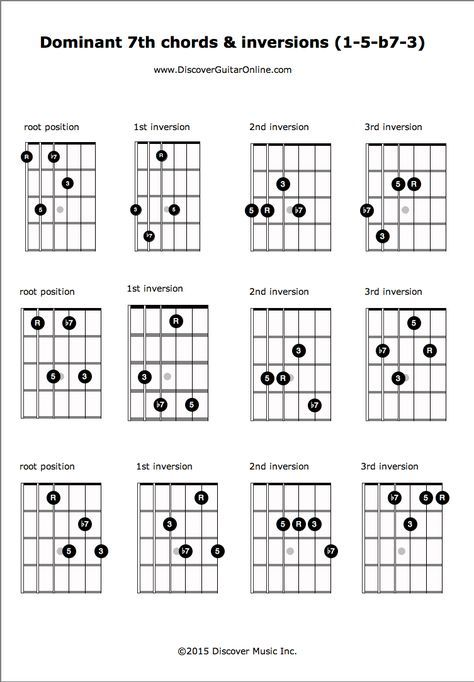 Dominant 7th: R-5-b7-3 & inversions | Discover Guitar Online, Learn ...