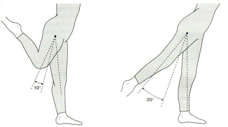 Extensión activa • Rodilla en flexión. • Rodilla en extensión.