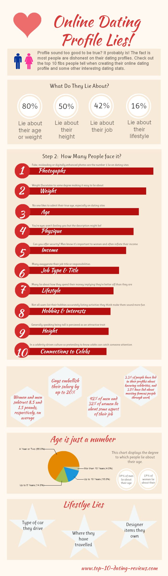 An infographic about online dating profiles and the lengths some people go to to attract attention. Embed on your site for free. Embed code at http://www.top-10-dating-reviews.com/category/free-dating-infographics/