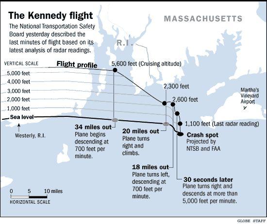 john john kennedy plane crash - Google Search
