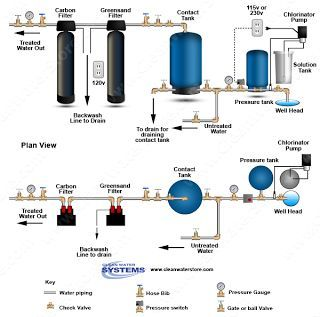 Learn how to design a whole house water filtration system that makes use of a chlorination pump + contact tank, water softener, carbon filter, and reverse osmosis system.