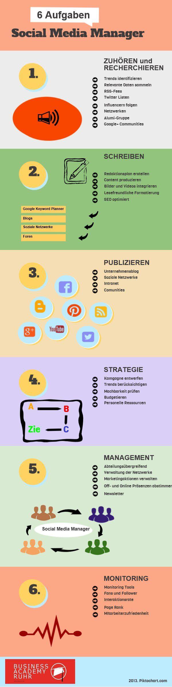 Aufgaben eines Social Media Managers