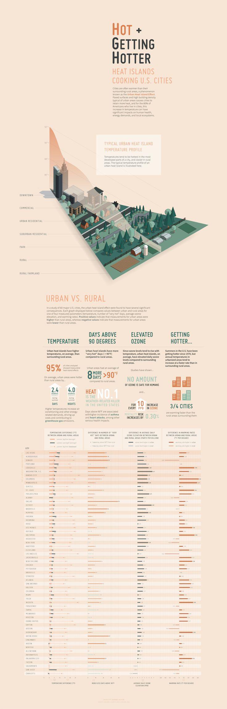 Data Visualization on Urban Heat Islands in America - Behance
