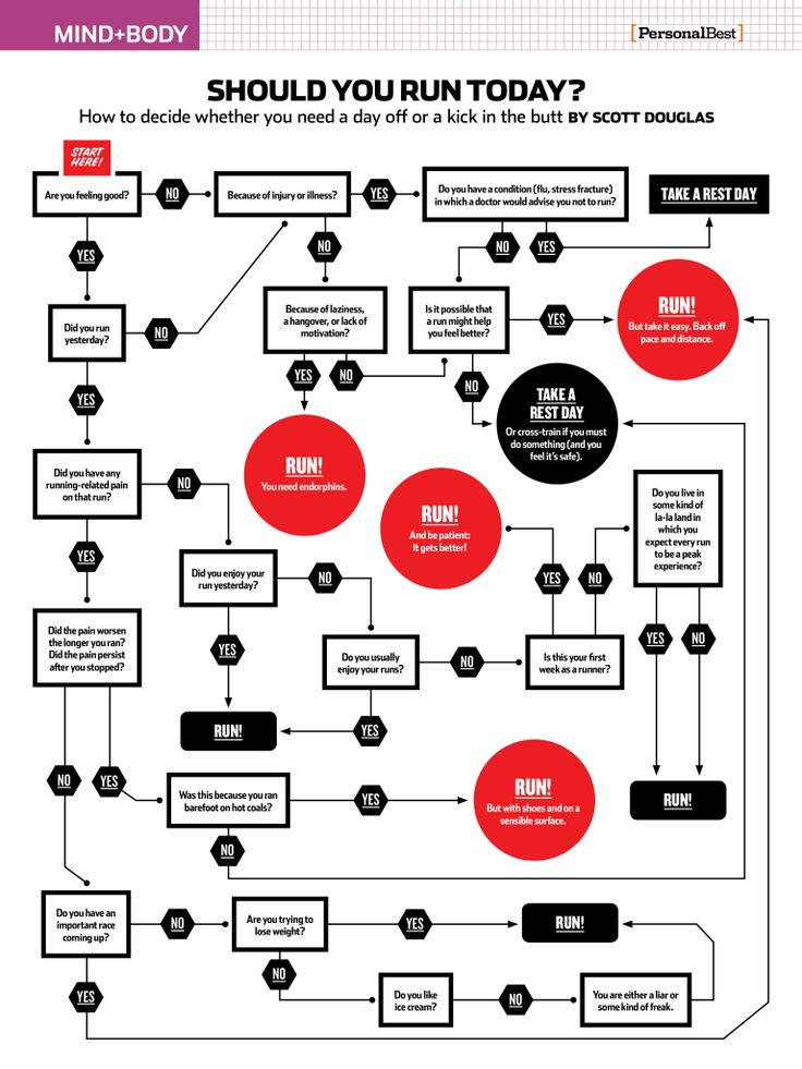 There is a flow chart for everything.. Should you run today?