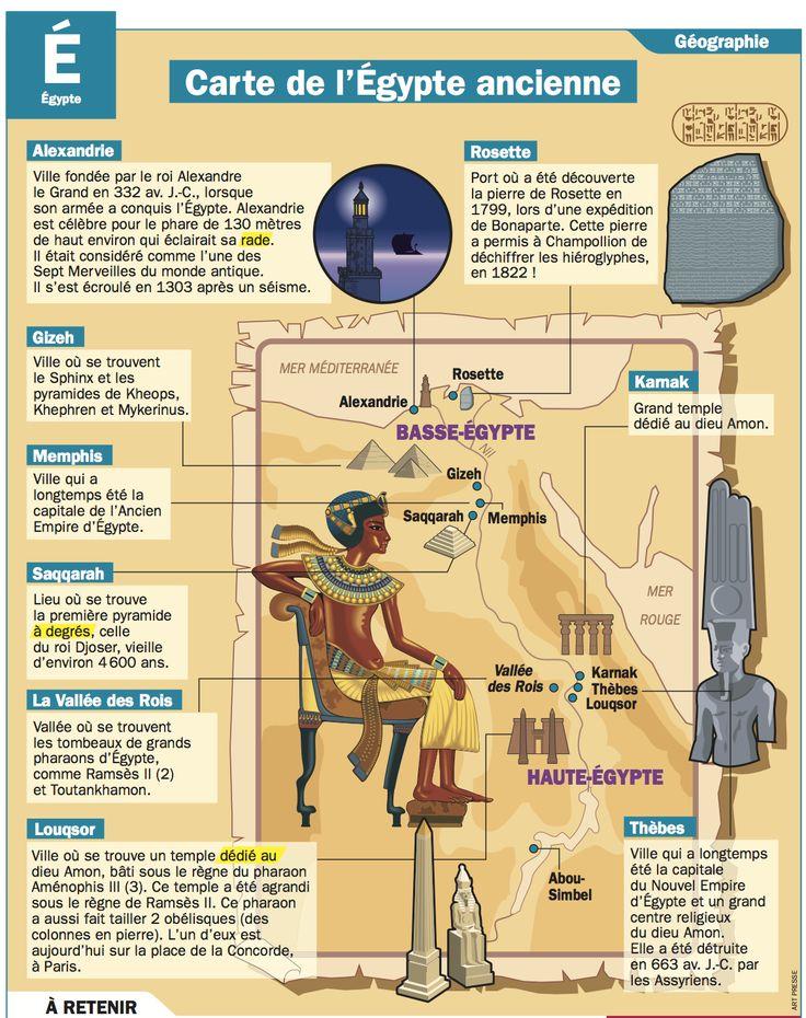 Fiche exposés : Carte de l'Égypte ancienne