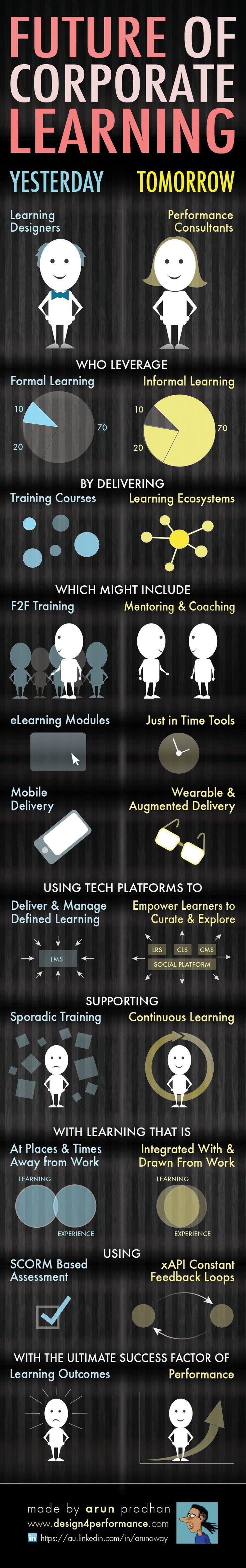What's in store for learning? An infographic exploring the not too distant future of learning ecosystems, xAPI and augmented reality.