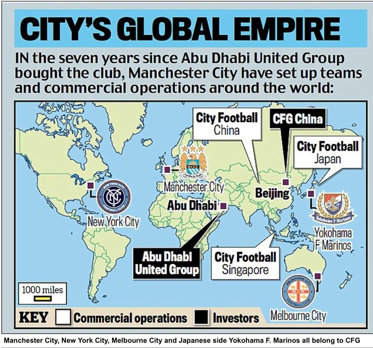 The start of a global footballing empire