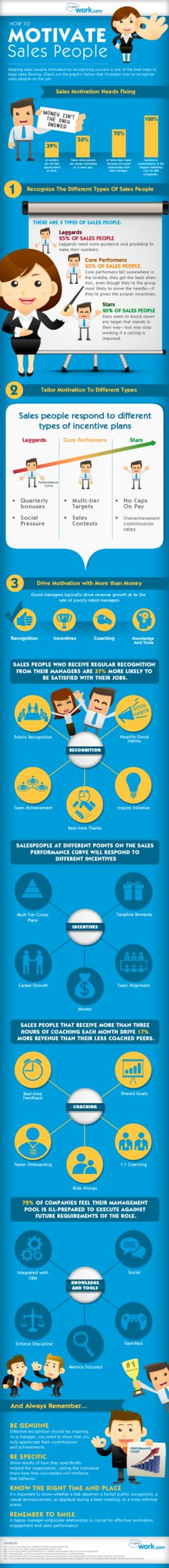 Try these great tips on motivating your sales team.