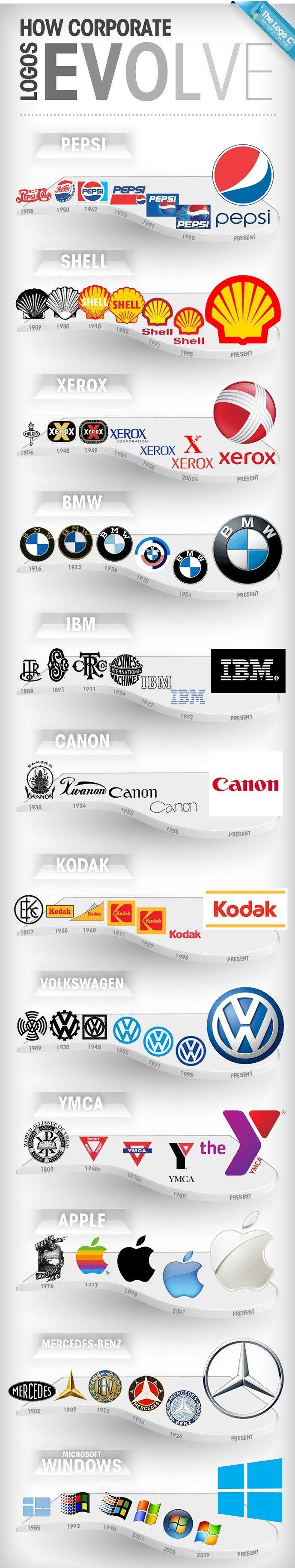 How business logos evolve
