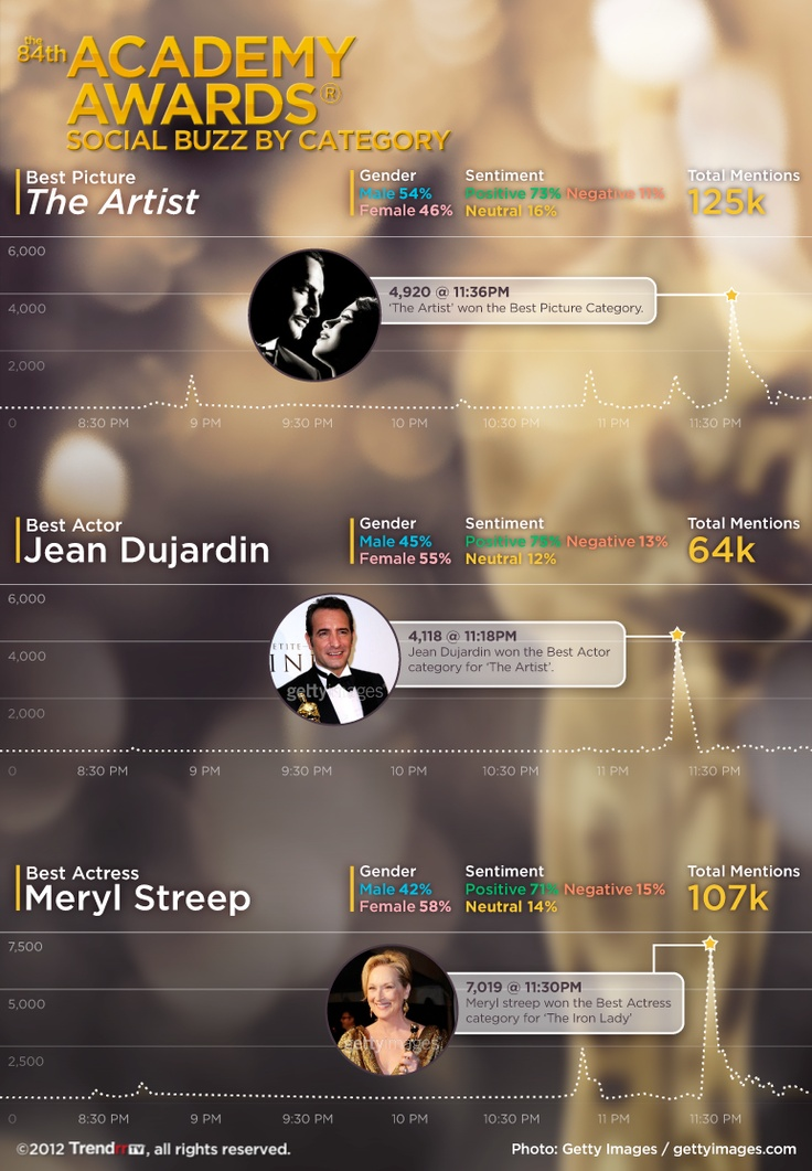 And the Oscar for Most Social Buzz on a TV Show goes to - @AcademyAwards #Oscars