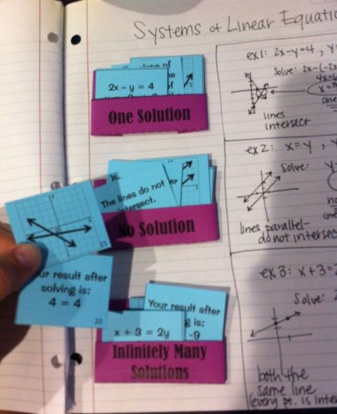 Main Idea Sort - Linear Systems (unique quick-fold notebook pockets or sorting mat) - Cards are a mix of graphs, systems of linear equations, and word phrases / explanations