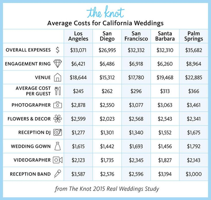 The Average Price For A Wedding Cake In California