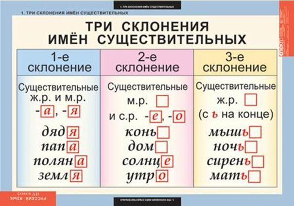 склонения в русском языке: 19 тыс изображений найдено в Яндекс.Картинках