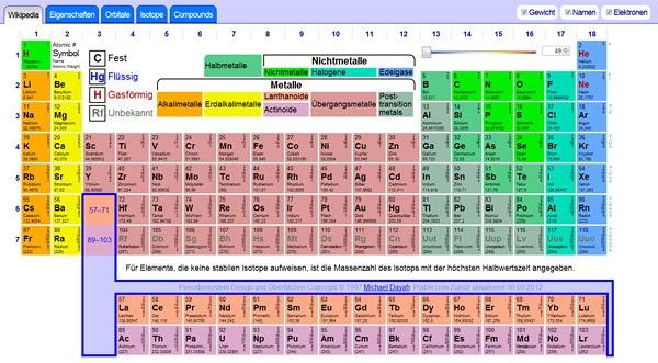 Auf der Seite ptable.com steht für den Chemieunterricht ein sehr umfangreiches, interaktives Periodensystem zur Verfügung. Zu jedem Element können Informationen aus Wikipedia eingeblendet werden; allgemeine Eigenschaften (Schmelzpunkt, Leitfähigkeit etc.) des ausgewählten Elements werden in einer Kurzzusammenfassung angezeigt; unterschiedliche Elemente können gemeinsam angeklickt werden, daraufhin werden mögliche Zusammensetzungen dieser Elemente angezeigt.