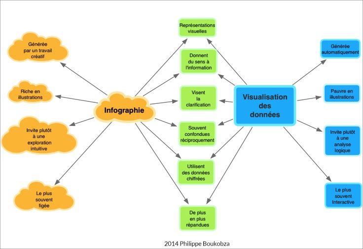 """Un exemple de """"carte double à penser"""" illustrant les différences entre infographie et data visualisation."""